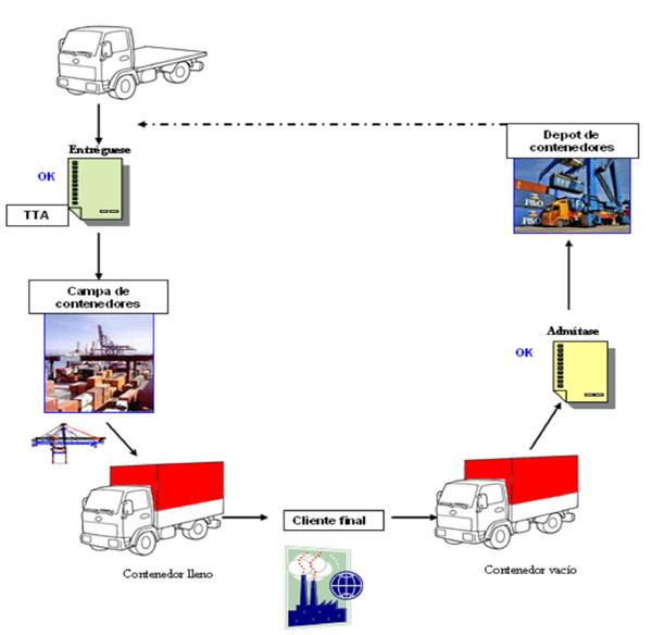 ejemplos de logistica: