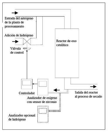 Control y monitorizaci n de plantas de desoxigenaci n for Analizador de oxigeno