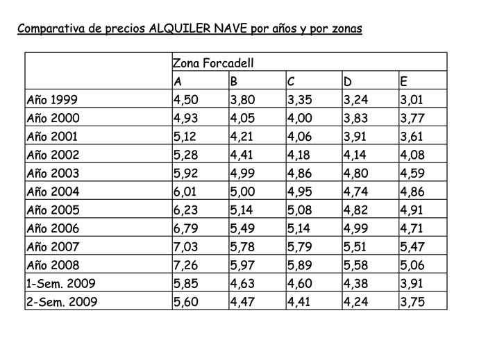 Los precios del mercado inmobiliario industrial catal n - Precio metro cuadrado parquet instalado ...
