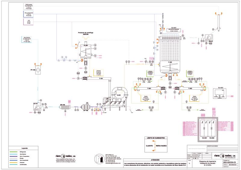higiene general de plantas industriales: