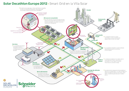 Schneider Electric Builds In Madrid The First Smart Grid