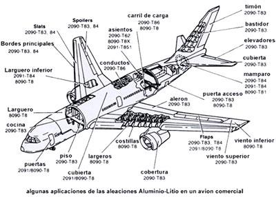 101138 Materiales Metalicos De Uso Frecuente En Aeronautica Aleaciones Ligeras Al Li moreover Craft20132 3 additionally  on agustawestland eh101