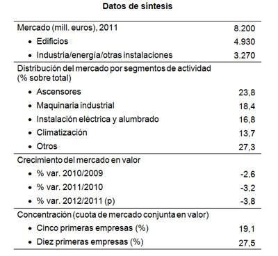 Las empresas de mantenimiento de edificios ingresaron 7 for Empresas de mantenimiento de edificios en madrid
