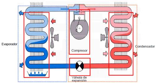 Circuito Que Produzca Calor : La bomba de calor aerotérmica climatización e instalaciones