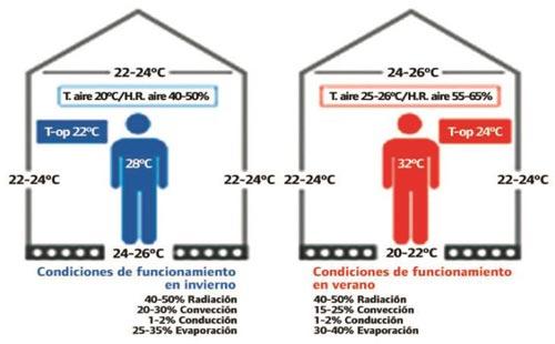 Climatizaci n radiante y caldera de condensaci n un - Temperatura calefaccion invierno ...