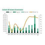 Foto de El mercado logístico en Madrid marca el mejor primer trimestre de la última década