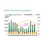 Foto de La contratación de oficinas alcanzó los 85.500 metros cuadrados en el primer trimestre del año en Barcelona