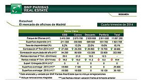 Foto de Las rentas de las oficinas en Madrid se incrementan por primera vez desde 2008