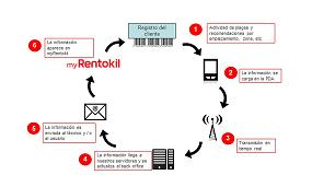 Picture of Rentokil lanza una app para el control de plagas online