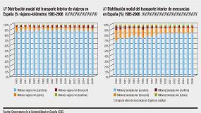 Foto de Optimizaci�n de redes de transporte