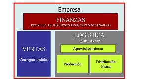 Foto de La organizaci�n por procesos