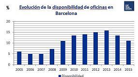 Foto de Crece un 41% la contrataci�n de oficinas �prime� en Barcelona