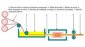 Foto de En marcha un proyecto de I+D para aumentar y optimizar la fabricación de materiales compuestos