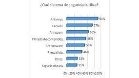 Picture of Solo el 53% de las pymes españolas utiliza el cifrado para proteger la información a pesar de la nueva legislación europea