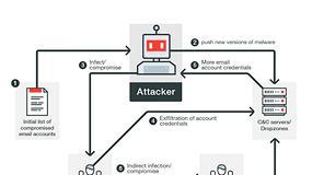 Picture of Cuando el phishing comienza desde dentro