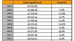 Foto de La Renta Agraria creció en España un 4% en 2017
