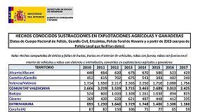 Foto de Discrepancias sobre la cifra de robos en explotaciones agropecuarias