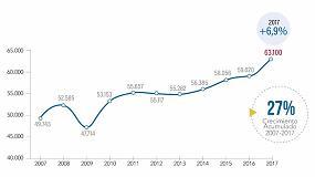 Foto de El sector químico facturó un 7% más en 2017 hasta los 63.100 millones, acumulando un crecimiento del 27% en la última década