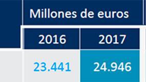 Foto de La facturación del sector TI crece un 6,4% en España y roza los 25.000 millones de euros