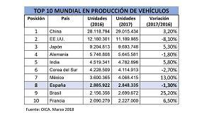 Foto de España se mantiene como octavo fabricante mundial de vehículos