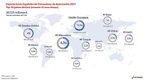 Foto de Las exportaciones españolas de componentes de automoción siguen creciendo y superan los 20.000 millones de euros