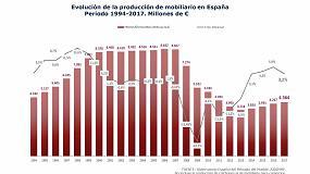 Foto de El sector español del mueble sigue aportando empleo a la economía y crece un 3,2 por ciento en 2017