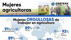 Foto de Un estudio denuncia que eliminar las barreras para las mujeres en el sector agropecuario costaría décadas