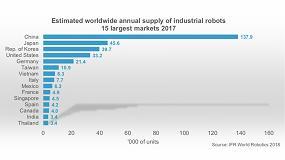 Foto de España registra un nuevo récord de ventas de robots industriales en 2017