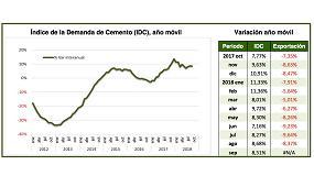 Foto de La demanda de cemento reduce su crecimiento interanual al 8,5% en septiembre