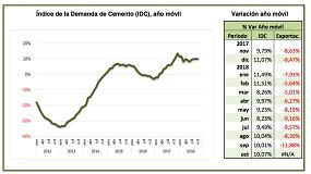 Foto de La demanda de cemento estanca su crecimiento interanual al 10% en octubre