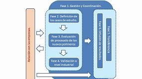 Foto de Desarrollo de materiales a medida teniendo en cuenta su procesabilidad en equipamientos convencionales de las diferentes tecnologías de extrusión