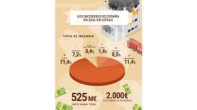 Foto de Los incendios en España en 2018 costaron 525 millones de euros