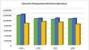 Foto de Unión de Uniones denuncia que Agricultura ha dejado sin ejecutar 8.719 millones en 4 años
