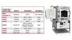 Foto de Tratamiento térmico con hornos de Carbolite Gero en procesos de fabricación aditiva