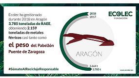 Foto de Aragón gestiona a través de Ecolec la recogida de 3.785 toneladas de residuos eléctricos y electrónicos