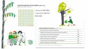Foto de Fabricar el papel que un español consume al año (148 kilos) emite menos CO2 que un viaje en coche Madrid-Barcelona-Madrid