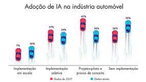 Foto de A implementação da IA no setor automóvel progride lentamente