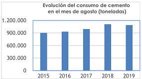 Foto de El consumo de cemento cae un 1,4% en agosto