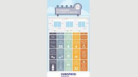 Foto de Eurofred lanza una infografia para informar al instalador sobre cómo trabajar con gases A2L