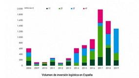 Foto de El sector logístico volverá a cerrar un buen año de inversiones en España