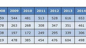 Foto de La mayor capacidad y tamaño de las empresas del sector de moldes y matrices repercute en positivo
