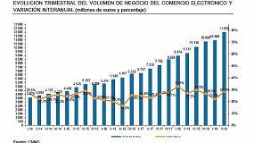 Foto de El negocio del e-comercio español aumenta un 29% el 2T de 2019