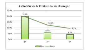 Foto de La producción de hormigón preparado crece un 4,2% en el tercer trimestre de 2019, la mitad que en el mismo periodo de 2018