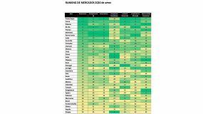Foto de Ranking de Mercados 2020 Amec: Países Bajos, Corea y Polonia las mejores oportunidades para las empresas españolas