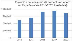 Foto de El consumo de cemento cae un 8,6% en enero