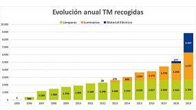 Foto de Ambilamp recoge 8.843 toneladas de residuos para su reciclaje en 2019, un 72,5% más que en 2018