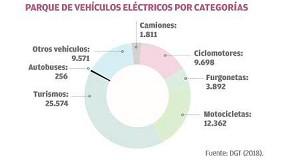 Foto de El futuro de las electrolineras en España