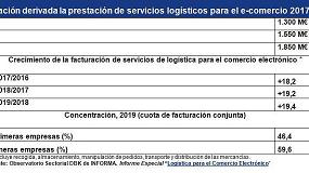 Foto de La logística del e-comercio facturó 1.850 M€ en 2019