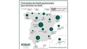 Foto de Ecolec gestionó durante el primer trimestre de 2020 un total de 28.647 toneladas de RAEE