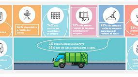 Foto de As autarquias precisam de dar mais e melhores respostas aos resíduos produzidos em nossas casas